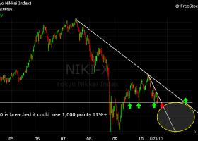 Ιαπωνία: Κλείσιμο με πτώση 0,20% για τον Nikkei - Κεντρική Εικόνα