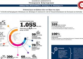 Χρηματοδοτήσεις 8,5 εκατ. ευρώ σε δήμους στο πλαίσιο του «ΦιλόΔημος II» - Κεντρική Εικόνα