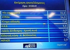 Singular Logic: Στις εννέα μονάδες η διαφορά - Στην ευρωβουλή ο Βελόπουλος, στο όριο το ΜεΡΑ25 - Κεντρική Εικόνα