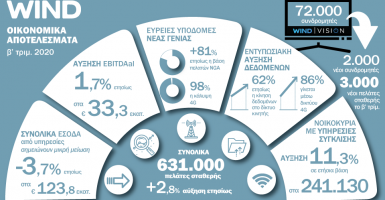 WIND Ελλάς: Οικονομικά Αποτελέσματα Β' τριμήνου - Προσηλωμένη στην αναπτυξιακή της στρατηγική παρά τις επιπτώσεις της πανδημίας - Κεντρική Εικόνα